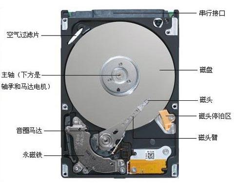 如何有效延长硬盘使用寿命?