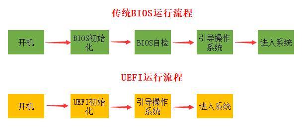 详细了解什么是UEFI启动